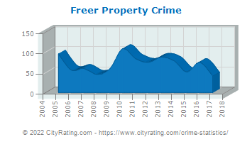 Freer Property Crime
