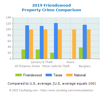 Friendswood Property Crime vs. State and National Comparison