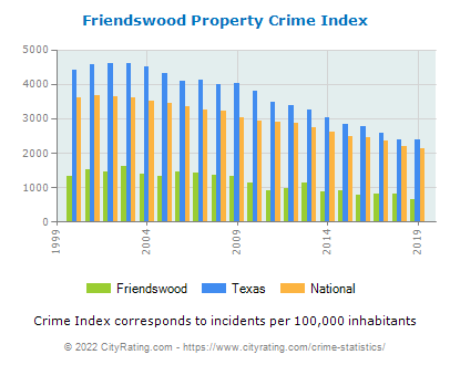 Friendswood Property Crime vs. State and National Per Capita