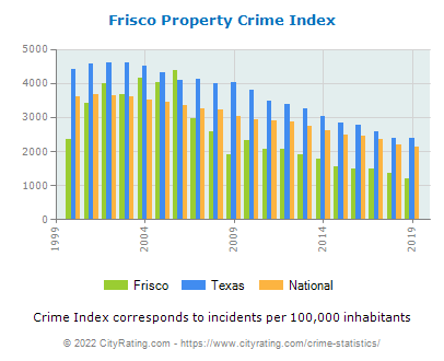 Frisco Property Crime vs. State and National Per Capita
