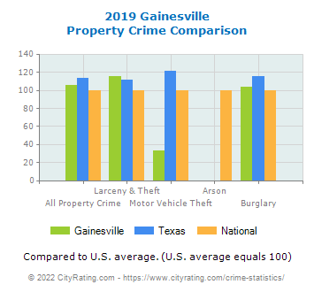 Gainesville Property Crime vs. State and National Comparison