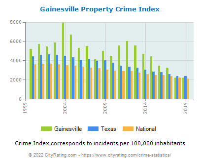 Gainesville Property Crime vs. State and National Per Capita