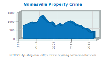 Gainesville Property Crime