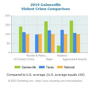 Gainesville Violent Crime vs. State and National Comparison