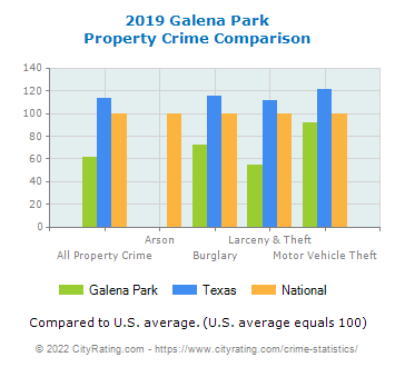 Galena Park Property Crime vs. State and National Comparison