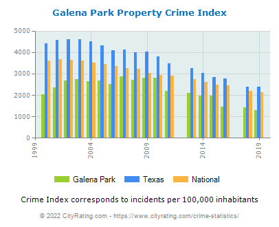 Galena Park Property Crime vs. State and National Per Capita
