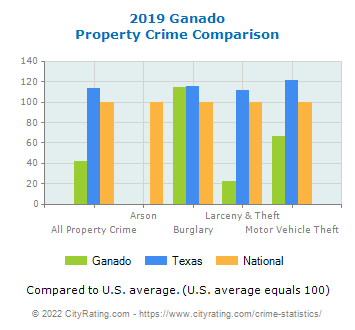 Ganado Property Crime vs. State and National Comparison