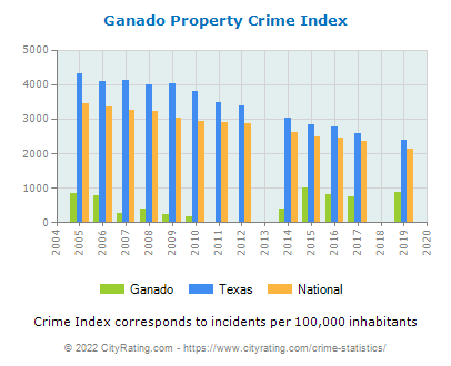 Ganado Property Crime vs. State and National Per Capita
