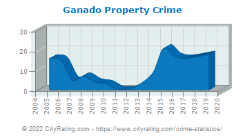 Ganado Property Crime