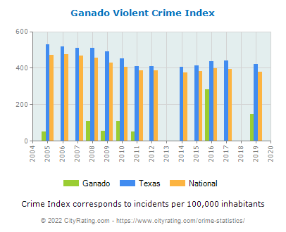Ganado Violent Crime vs. State and National Per Capita