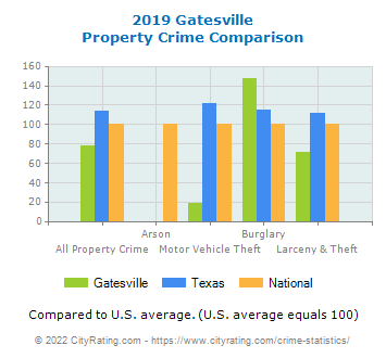 Gatesville Property Crime vs. State and National Comparison