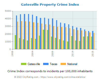 Gatesville Property Crime vs. State and National Per Capita