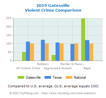 Gatesville Violent Crime vs. State and National Comparison
