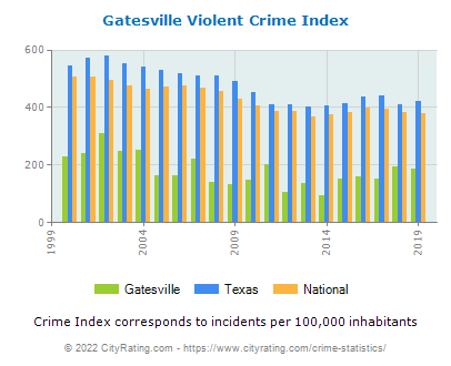 Gatesville Violent Crime vs. State and National Per Capita