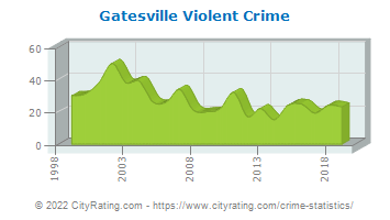 Gatesville Violent Crime