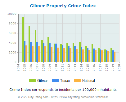 Gilmer Property Crime vs. State and National Per Capita