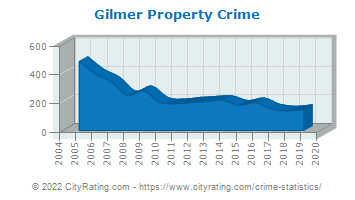 Gilmer Property Crime