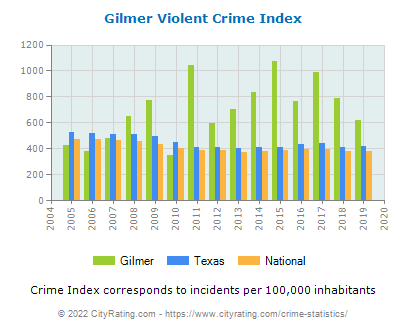 Gilmer Violent Crime vs. State and National Per Capita