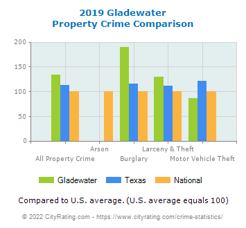 Gladewater Property Crime vs. State and National Comparison