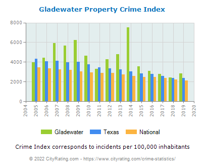 Gladewater Property Crime vs. State and National Per Capita