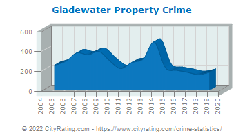 Gladewater Property Crime