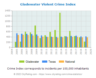 Gladewater Violent Crime vs. State and National Per Capita