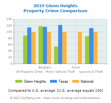 Glenn Heights Property Crime vs. State and National Comparison