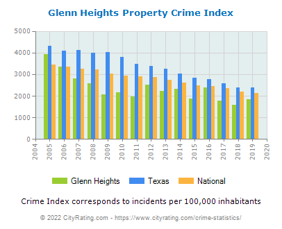 Glenn Heights Property Crime vs. State and National Per Capita