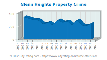 Glenn Heights Property Crime