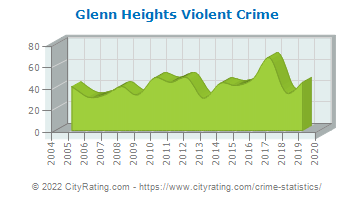 Glenn Heights Violent Crime