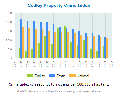 Godley Property Crime vs. State and National Per Capita