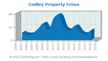 Godley Property Crime