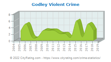 Godley Violent Crime