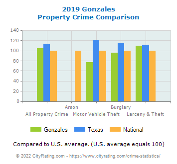 Gonzales Property Crime vs. State and National Comparison