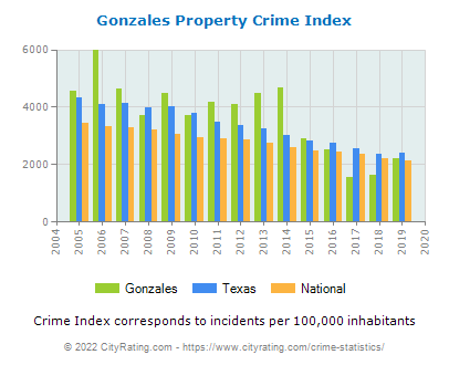 Gonzales Property Crime vs. State and National Per Capita