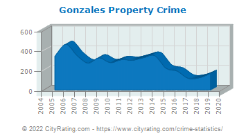 Gonzales Property Crime