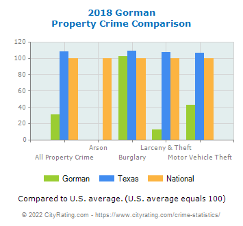 Gorman Property Crime vs. State and National Comparison