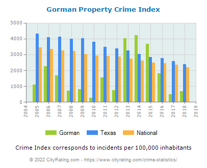 Gorman Property Crime vs. State and National Per Capita