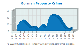 Gorman Property Crime