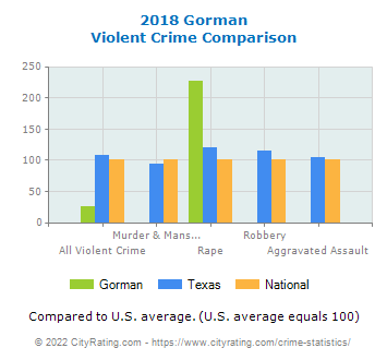 Gorman Violent Crime vs. State and National Comparison