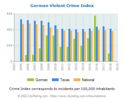 Gorman Violent Crime vs. State and National Per Capita