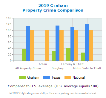 Graham Property Crime vs. State and National Comparison