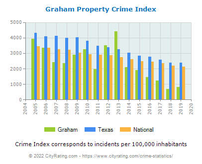 Graham Property Crime vs. State and National Per Capita