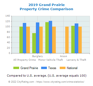 Grand Prairie Property Crime vs. State and National Comparison