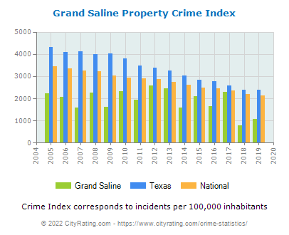 Grand Saline Property Crime vs. State and National Per Capita