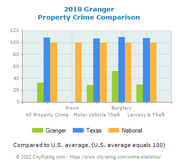 Granger Property Crime vs. State and National Comparison