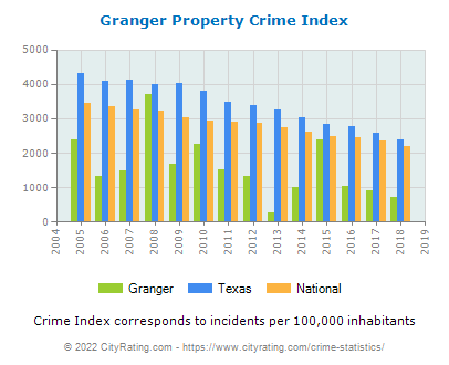 Granger Property Crime vs. State and National Per Capita