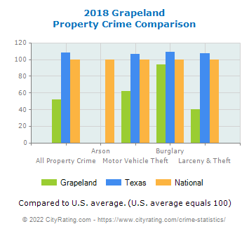 Grapeland Property Crime vs. State and National Comparison