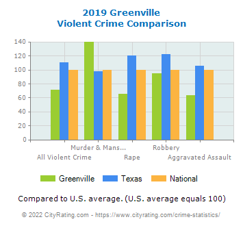 Greenville Violent Crime vs. State and National Comparison