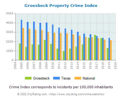 Groesbeck Property Crime vs. State and National Per Capita